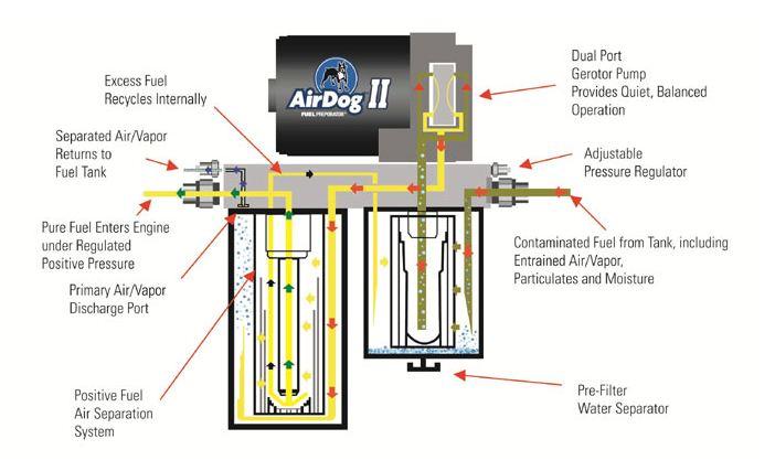 AirDog diagram