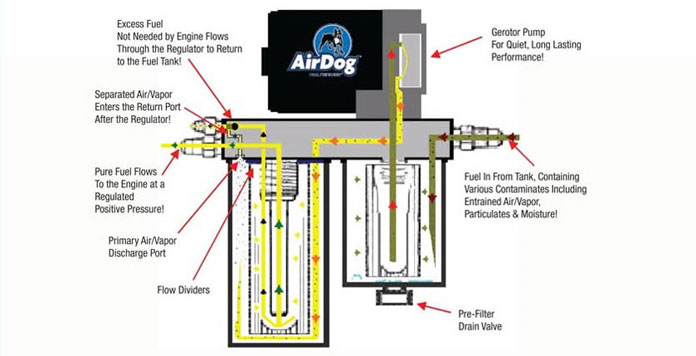 airdog fuel diagram